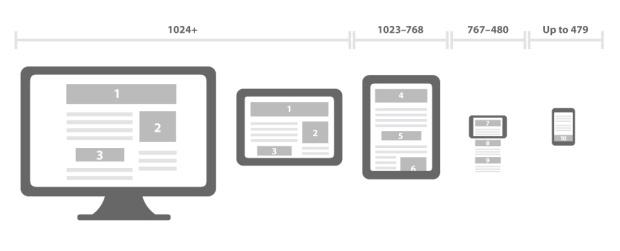 Templates de Design Responsivo.